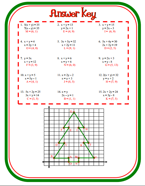 Fun Christmas Ideas for the Middle School Math Classroom Math in – Christmas Math Worksheets Middle School