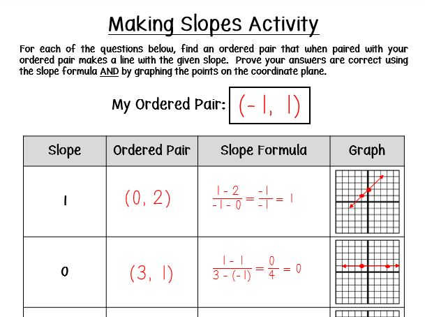 Fun Slope Worksheets