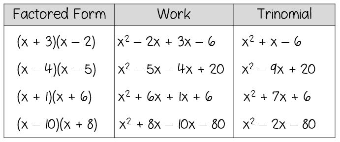 Discovery Lesson Factoring Trinomials Math in the Middle – Factoring Polynomials Worksheet Answers