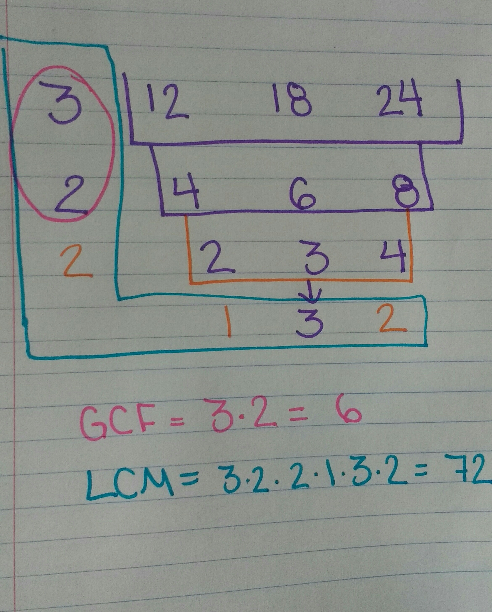 I Absolutely Love The Cake Method And Have Found That The Students Love  It Too And Find It Much Easier Than Other Methods For Finding The Gcf & Lcm
